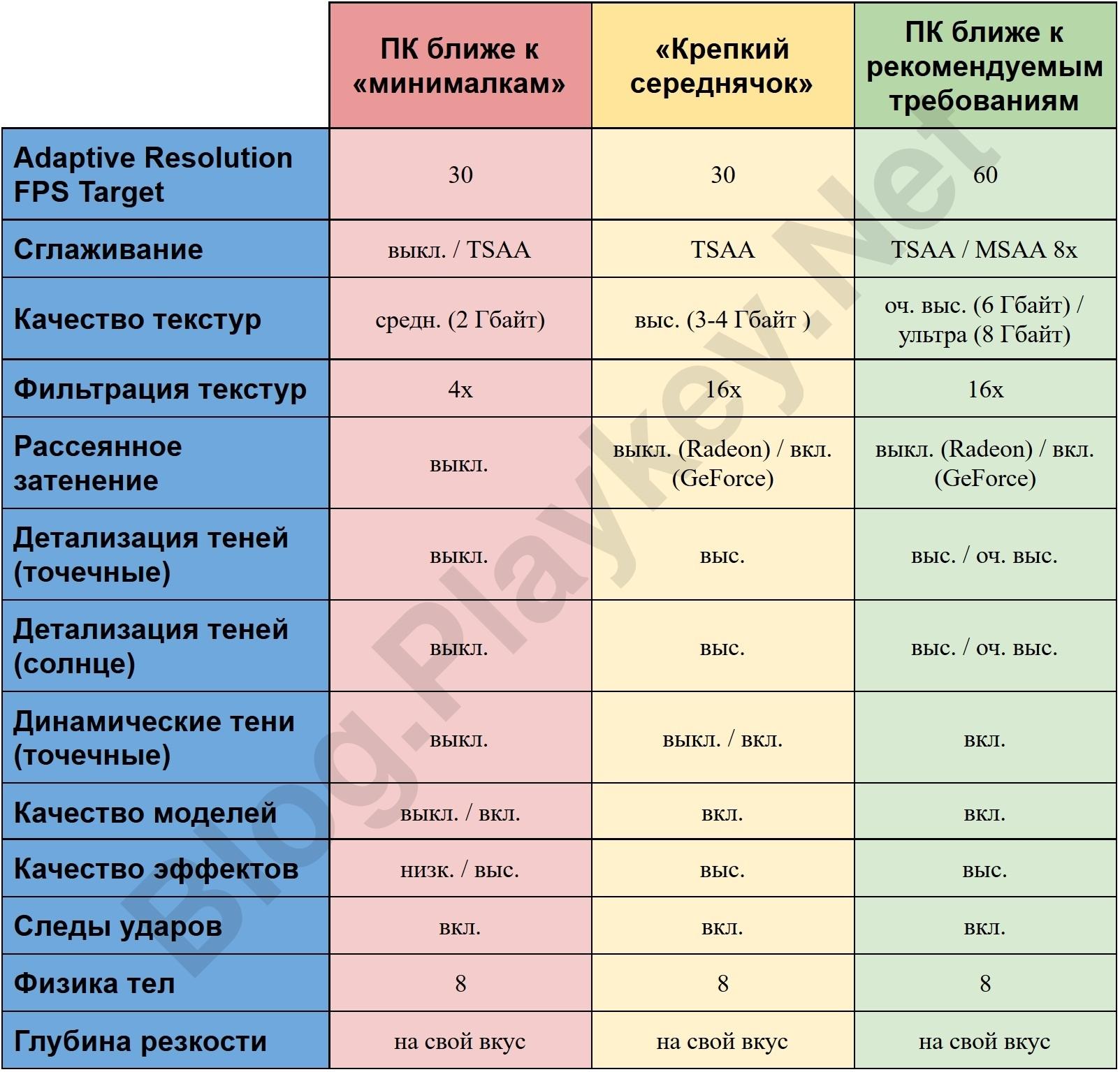 таблица настроек titanfall 2