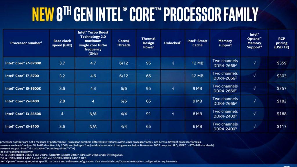 процессоры intel coffee lake характеристики
