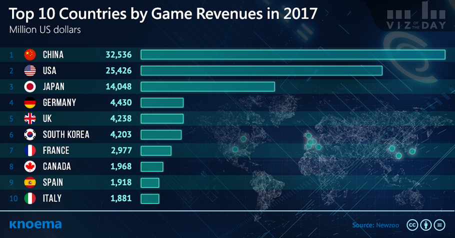 Top Game Revenues by Countries