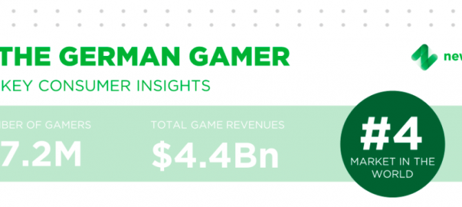 Why is Germany a Profitable Market for Cloud-Based Gaming?