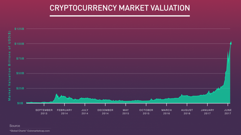 Cryptocurrency Market Valuation
