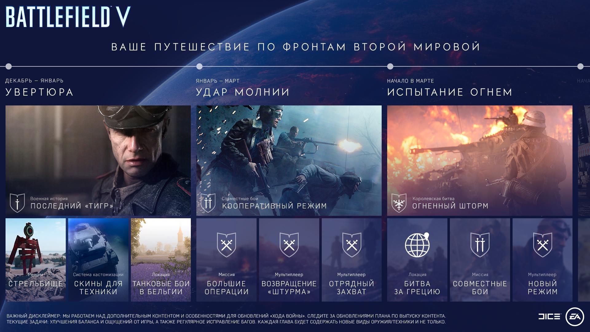 Battlefield 5 - График выхода дополнений